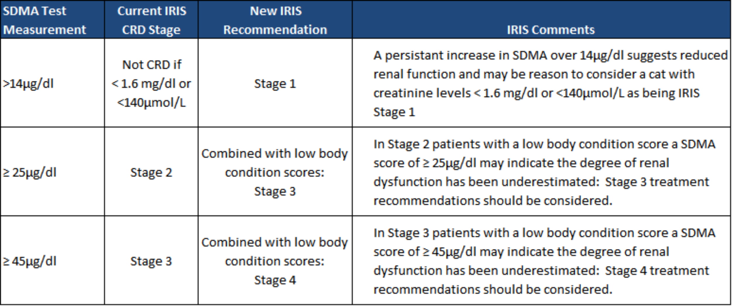 ISIS Renal Disease Stages - New with SDMA 2